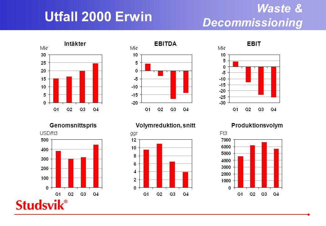 Utfall 2000 Erwin Waste & Decommissioning Intäkter EBITDA EBIT