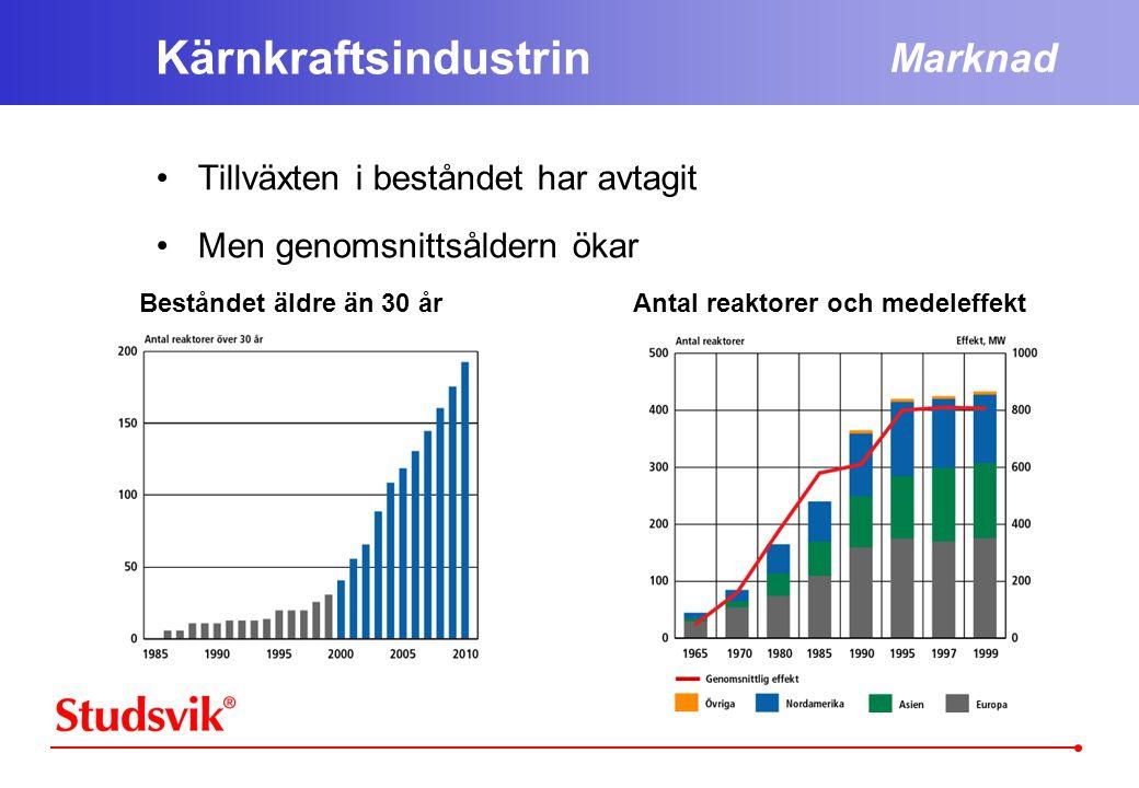 Antal reaktorer och medeleffekt