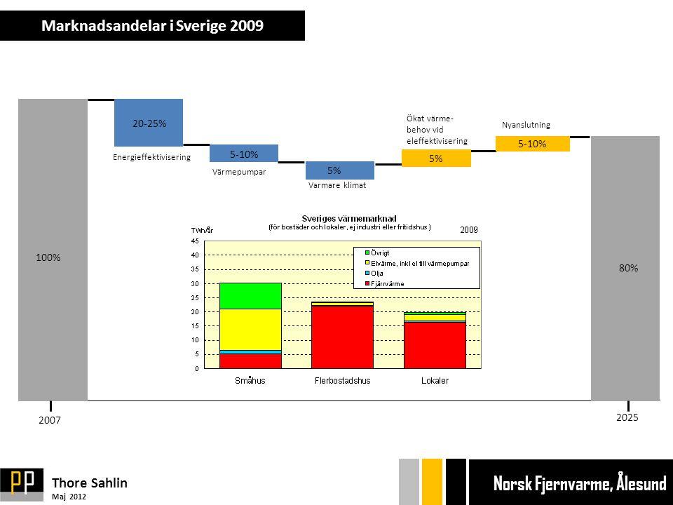 Marknadsandelar i Sverige 2009