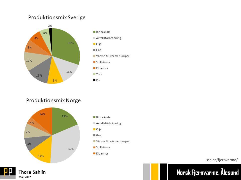 Produktionsmix Sverige