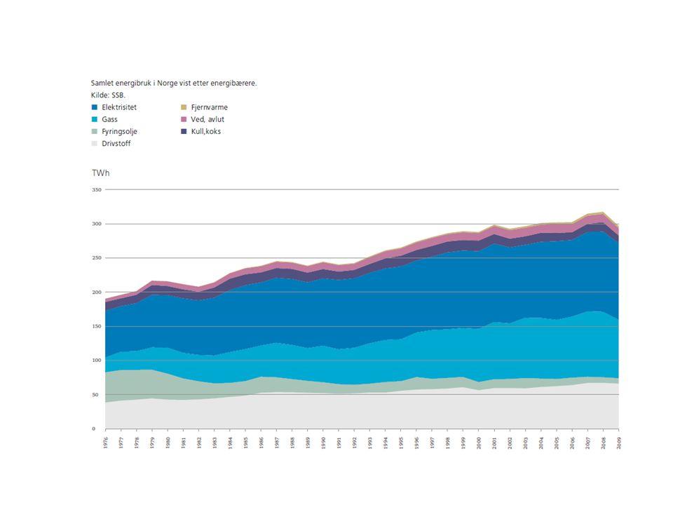 http://webby.nve.no/publikasjoner/diverse/2011/energistatus2011.pdf