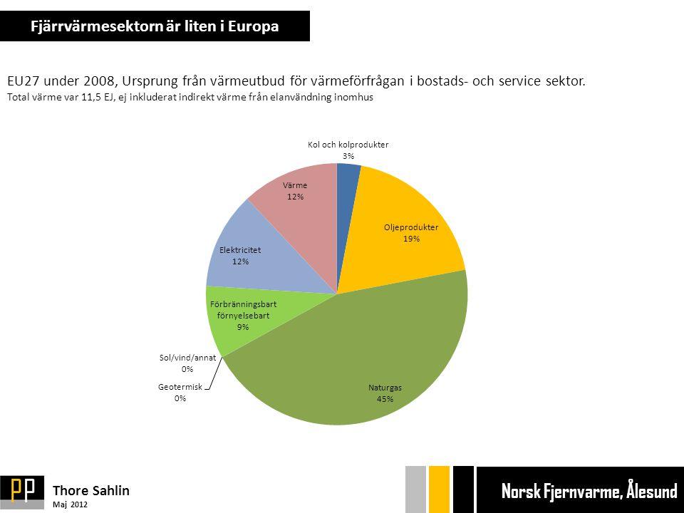 Fjärrvärmesektorn är liten i Europa