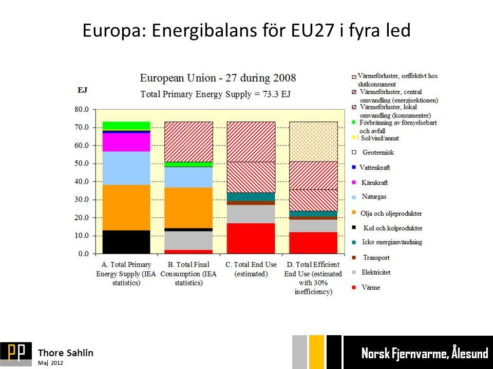 Europa: Energibalans för EU27 i fyra led