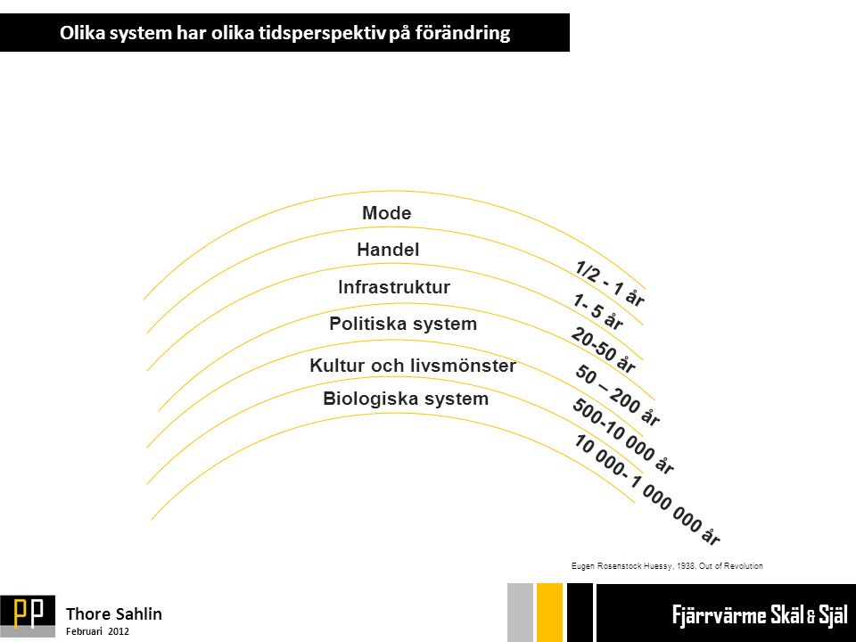 Olika system har olika tidsperspektiv på förändring