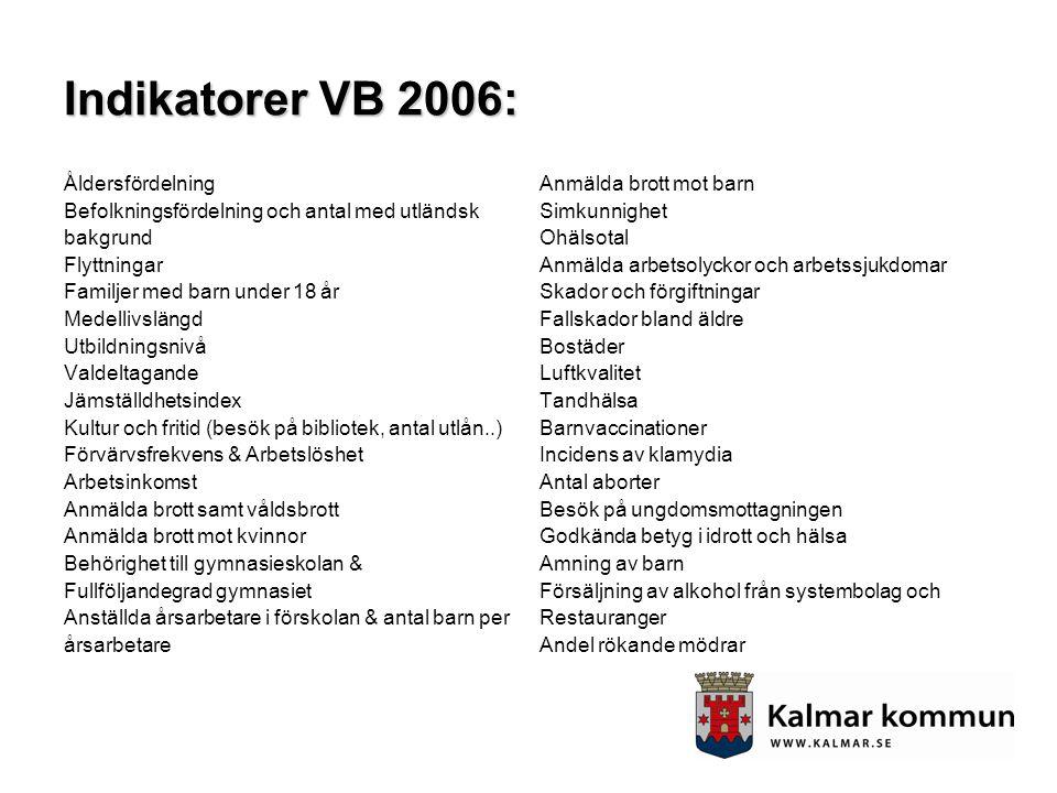 Indikatorer VB 2006: Åldersfördelning