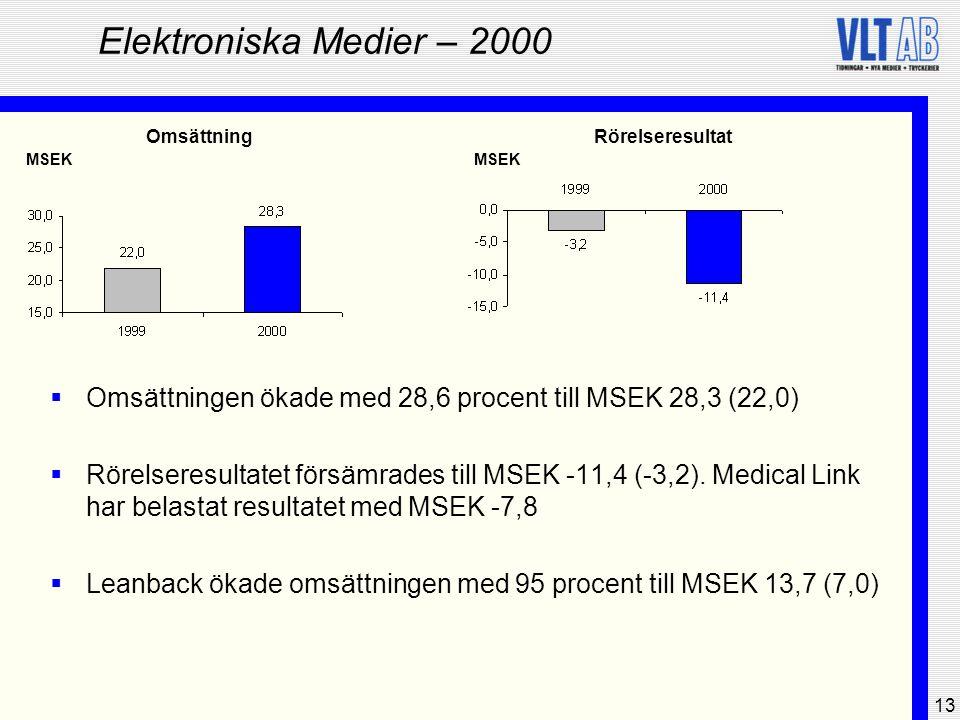 Elektroniska Medier – 2000 Omsättning. Rörelseresultat. MSEK. MSEK. Omsättningen ökade med 28,6 procent till MSEK 28,3 (22,0)
