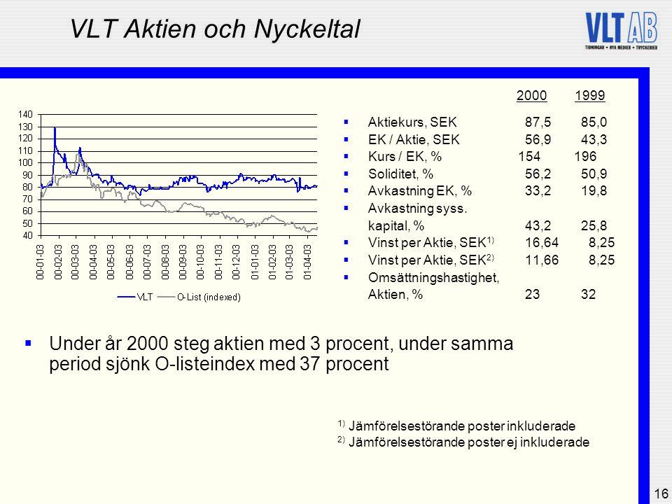 VLT Aktien och Nyckeltal