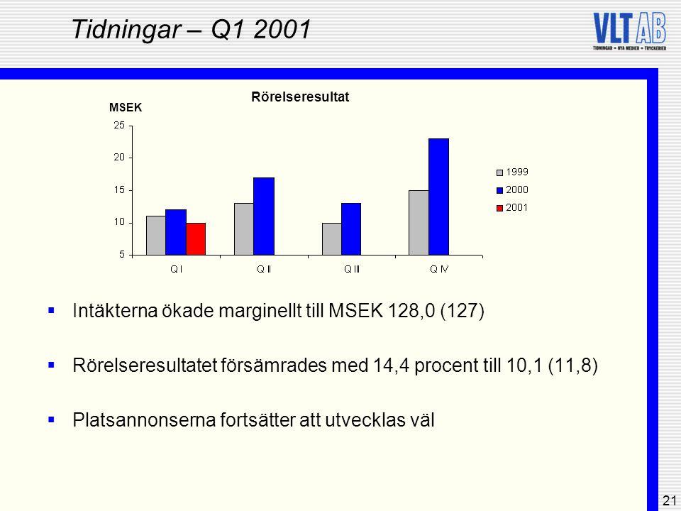 Tidningar – Q1 2001 Intäkterna ökade marginellt till MSEK 128,0 (127)