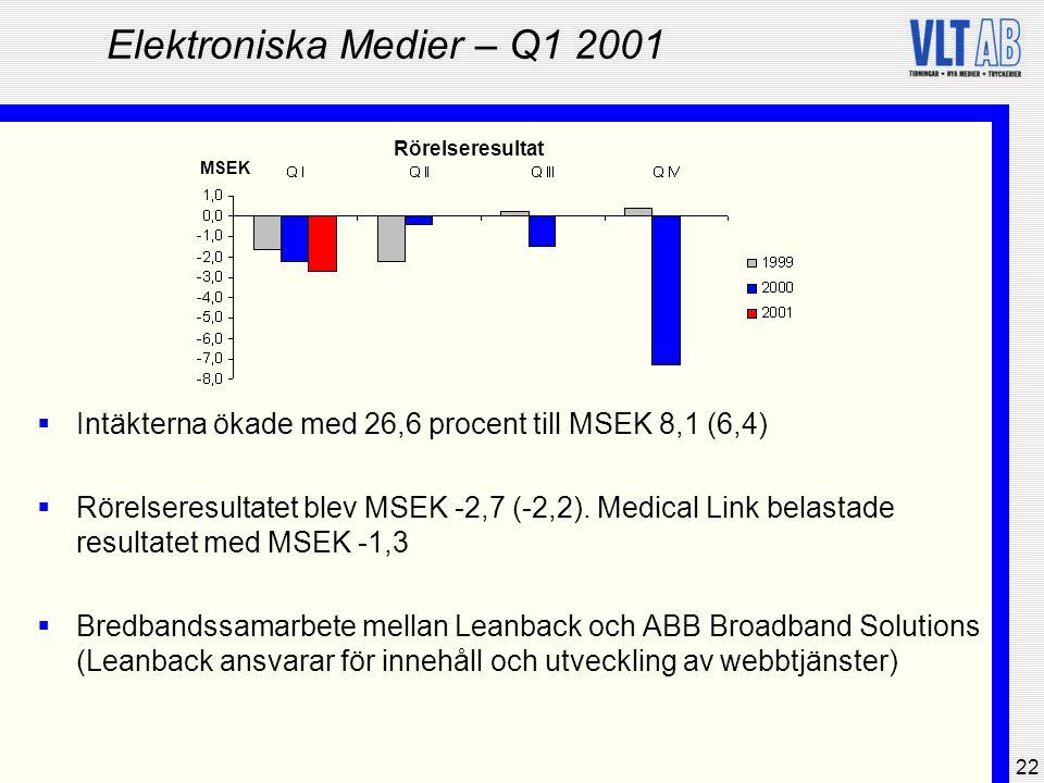 Elektroniska Medier – Q1 2001