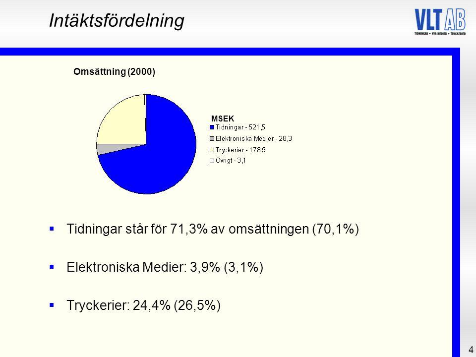 Intäktsfördelning Tidningar står för 71,3% av omsättningen (70,1%)