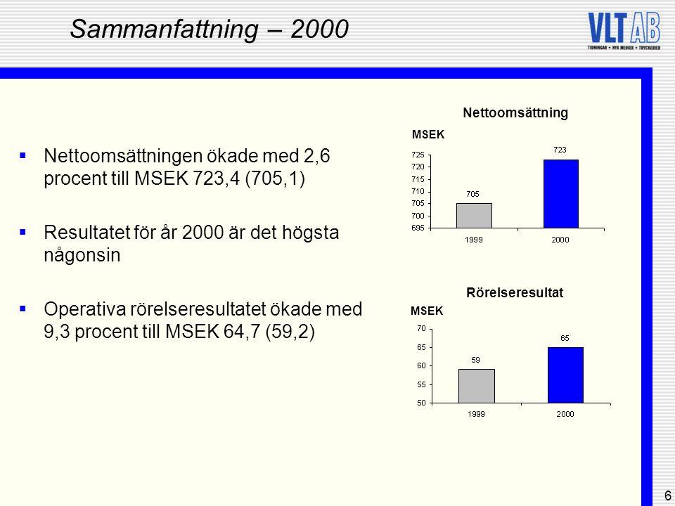 Sammanfattning – 2000 Nettoomsättning. MSEK. Nettoomsättningen ökade med 2,6 procent till MSEK 723,4 (705,1)