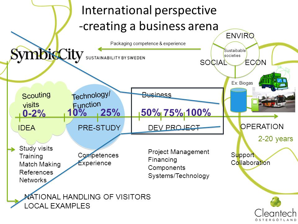 International perspective -creating a business arena