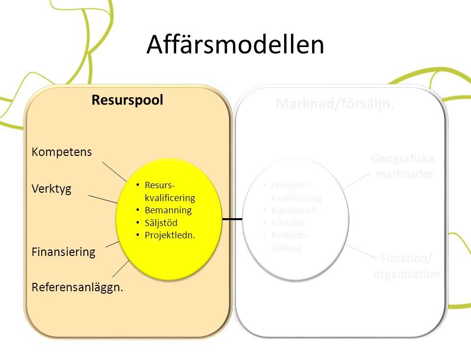 Affärsmodellen Resurspool Marknad/försäljn. Kompetens Geografiska
