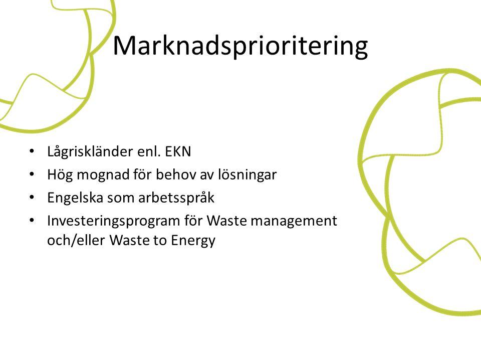 Marknadsprioritering