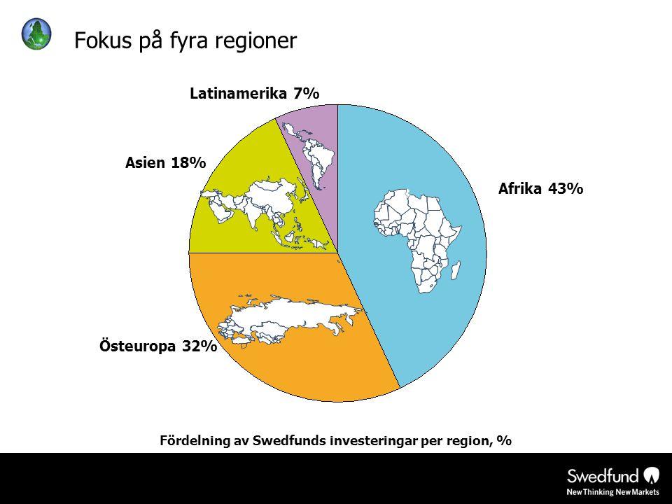 Fördelning av Swedfunds investeringar per region, %