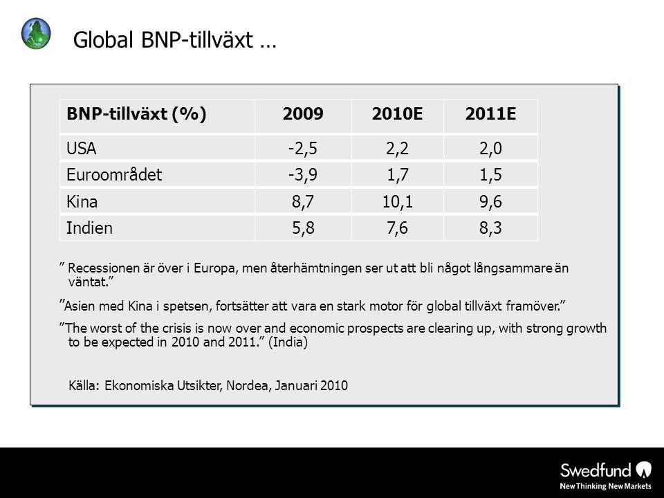 Global BNP-tillväxt … BNP-tillväxt (%) 2009 2010E 2011E USA -2,5 2,2