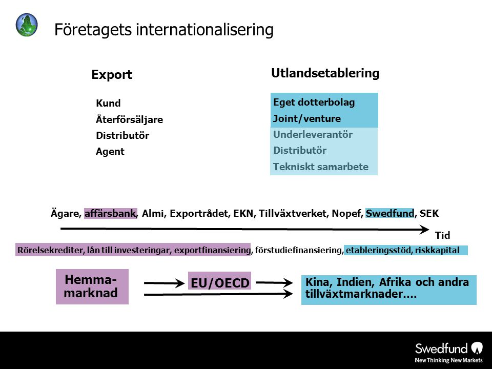 Företagets internationalisering