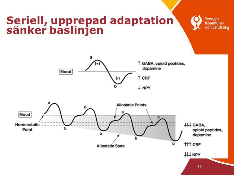 Seriell, upprepad adaptation sänker baslinjen