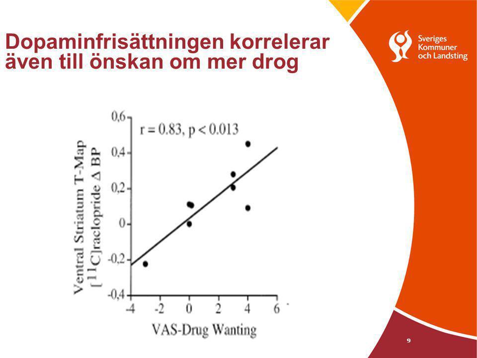 Dopaminfrisättningen korrelerar även till önskan om mer drog