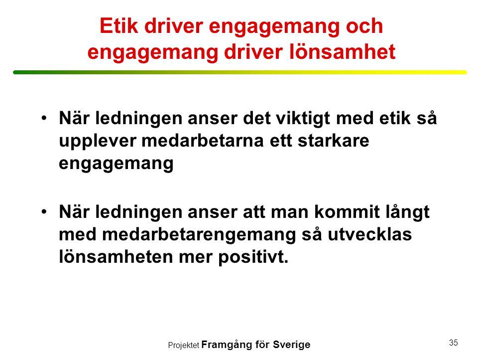 Etik driver engagemang och engagemang driver lönsamhet