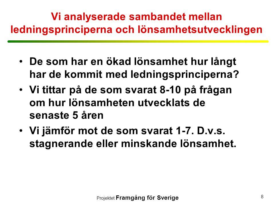 Projektet Framgång för Sverige