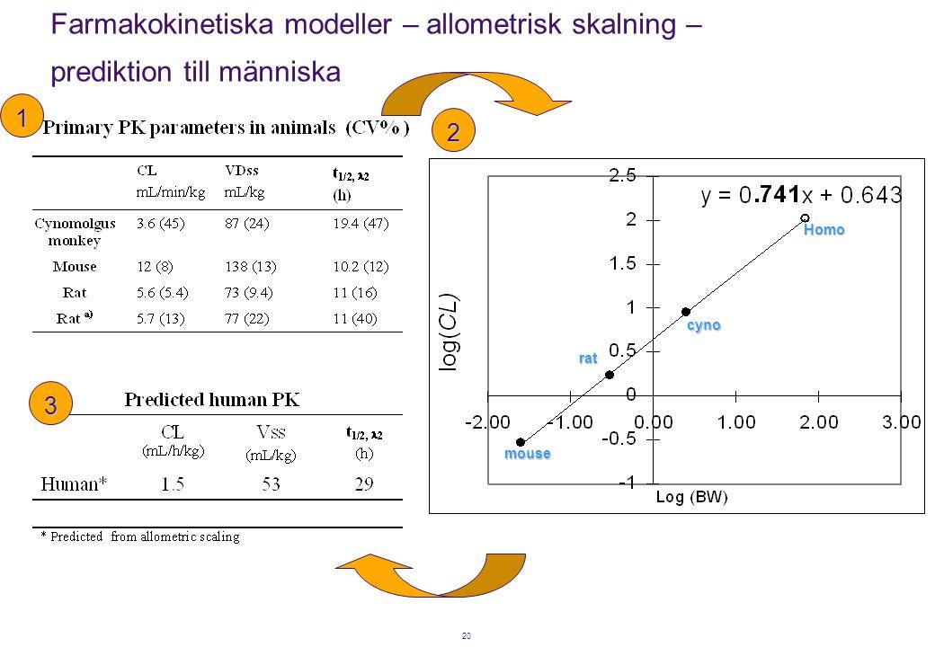 Farmakokinetiska modeller – allometrisk skalning – prediktion till människa