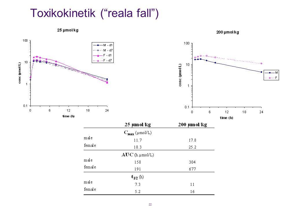 Toxikokinetik ( reala fall )
