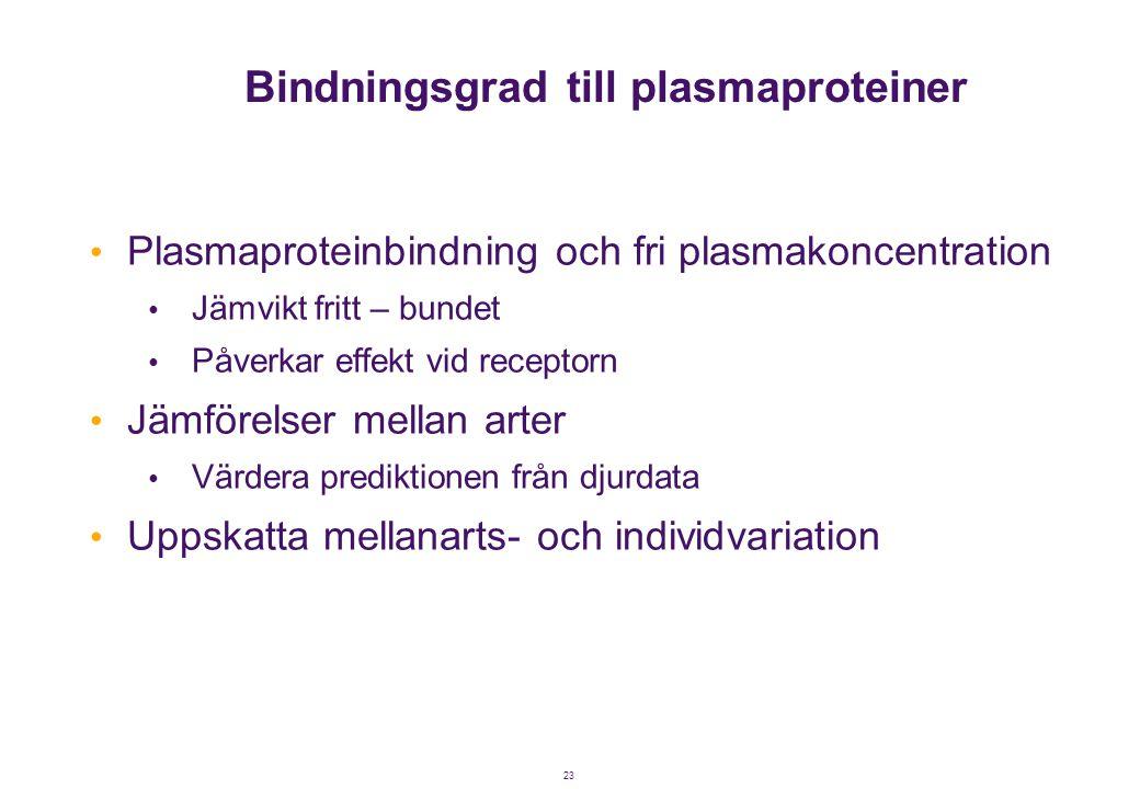 Bindningsgrad till plasmaproteiner