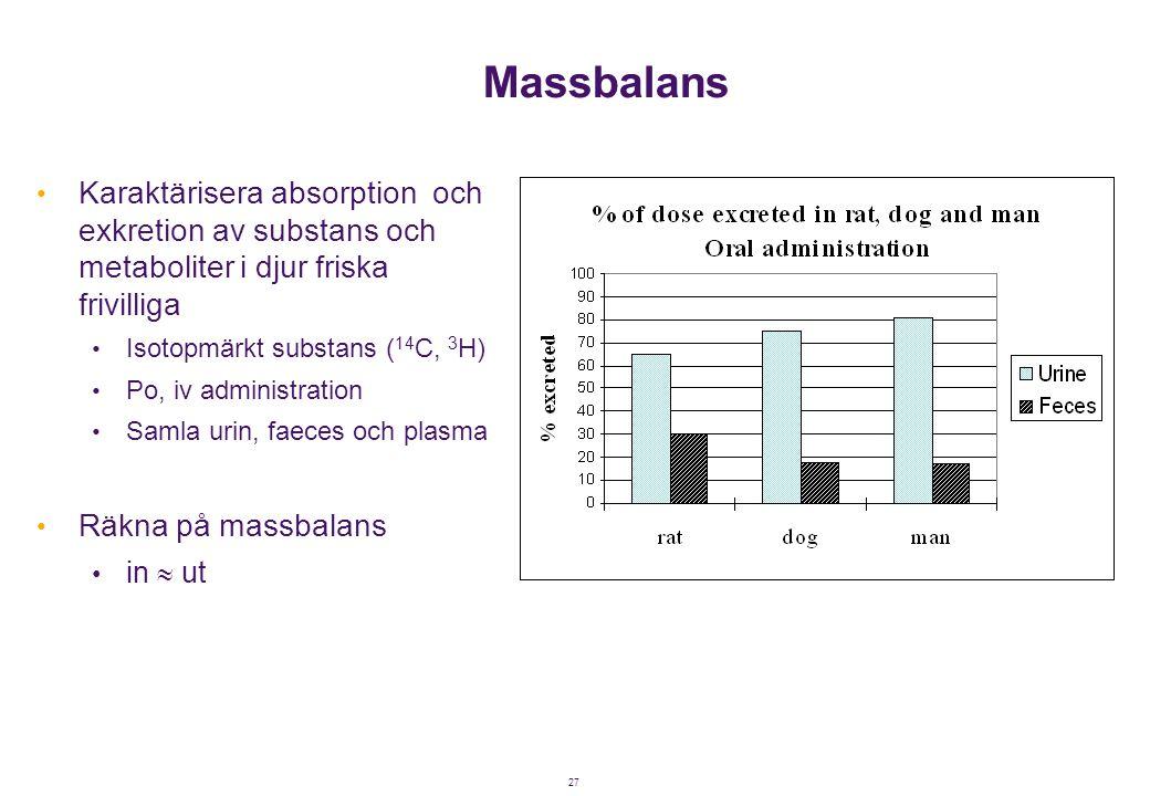 Massbalans Karaktärisera absorption och exkretion av substans och metaboliter i djur friska frivilliga.