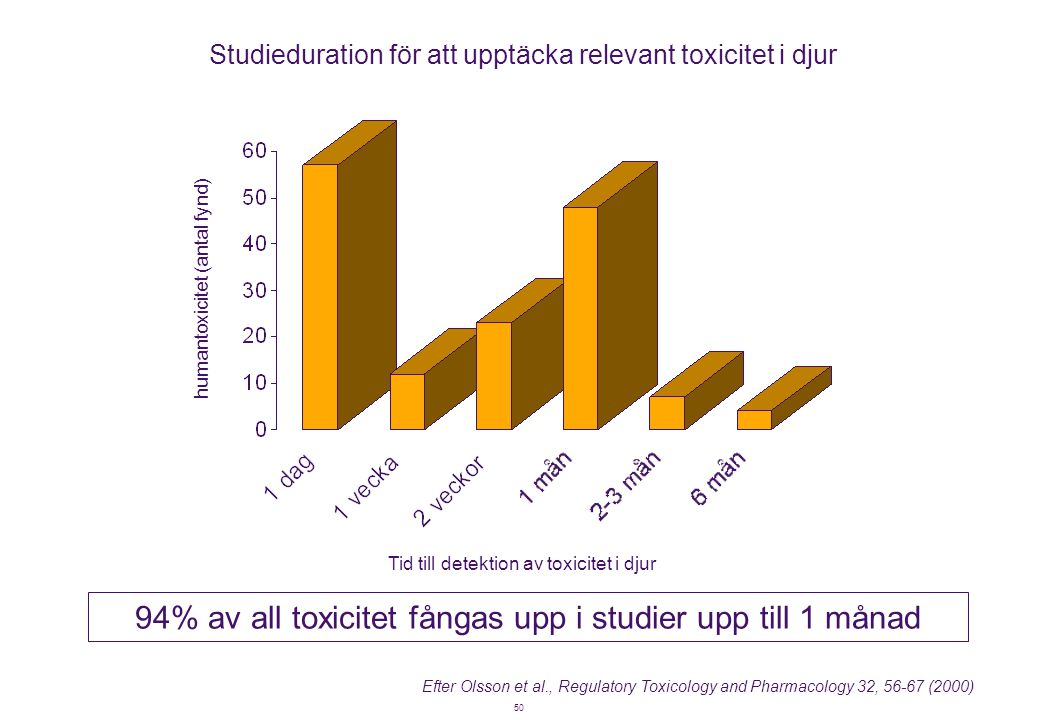 94% av all toxicitet fångas upp i studier upp till 1 månad