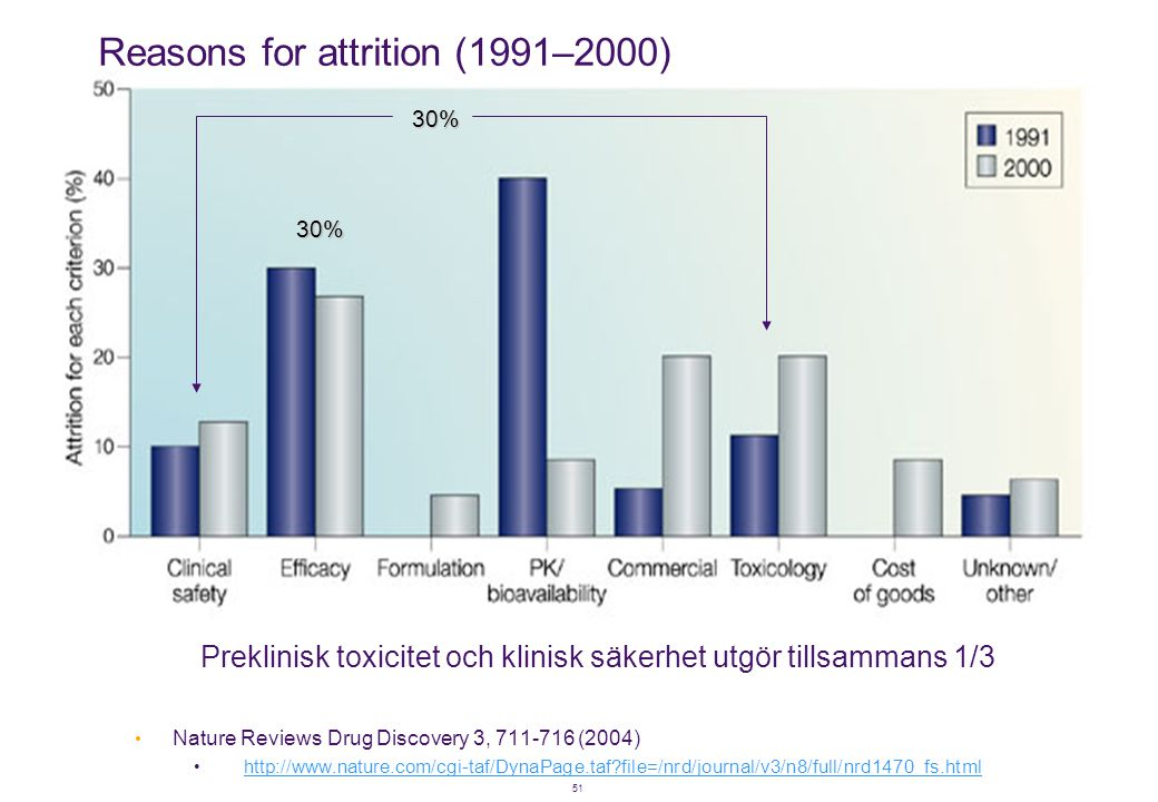 Reasons for attrition (1991–2000)