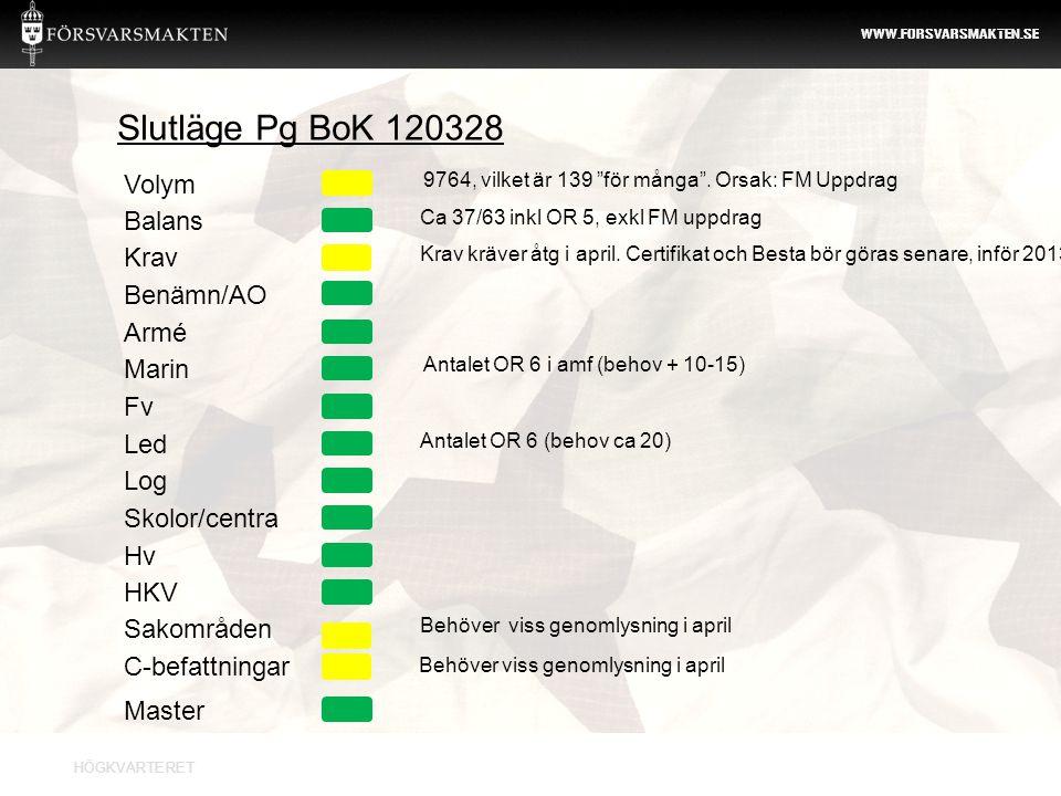 Slutläge Pg BoK 120328 Volym Balans Krav Benämn/AO Armé Marin Fv Led
