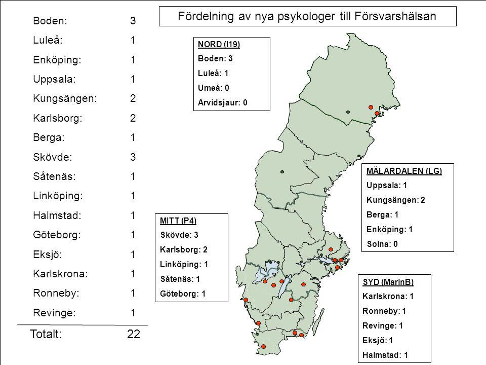 Fördelning av nya psykologer till Försvarshälsan