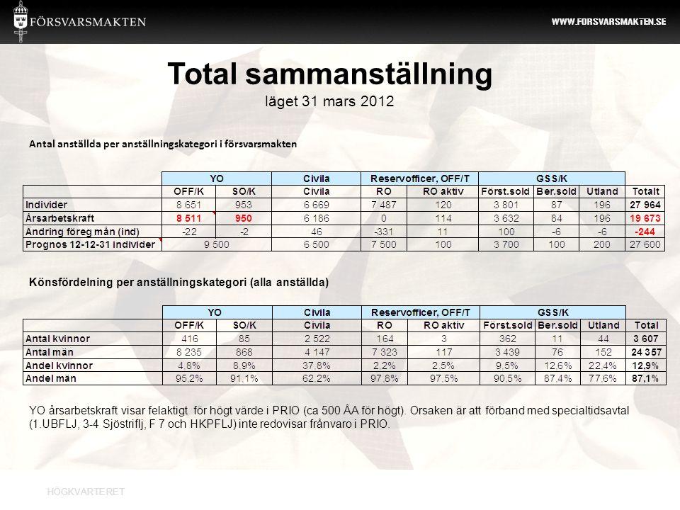 Total sammanställning läget 31 mars 2012