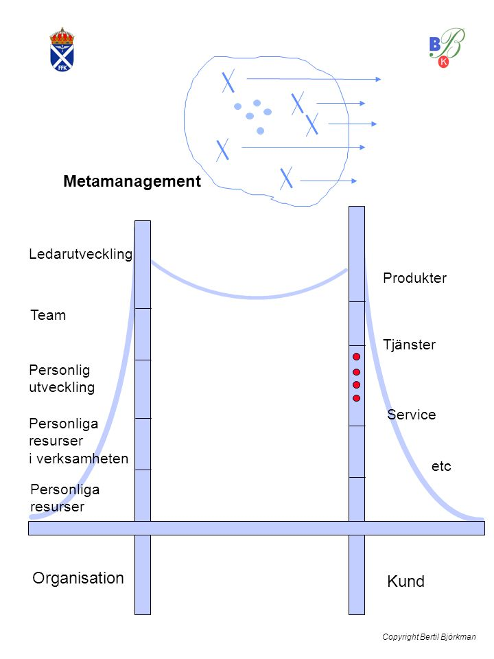 Metamanagement Team Organisation Kund Ledarutveckling Produkter