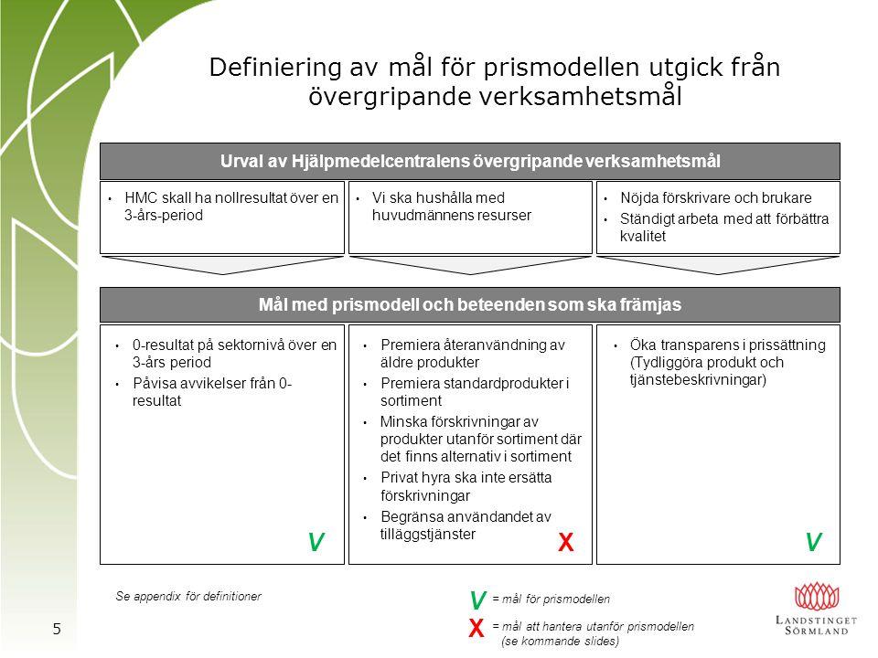 Urval av Hjälpmedelcentralens övergripande verksamhetsmål