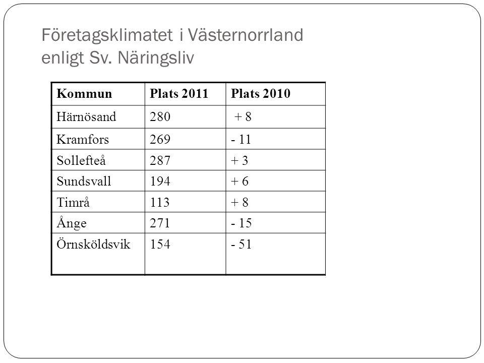 Företagsklimatet i Västernorrland enligt Sv. Näringsliv