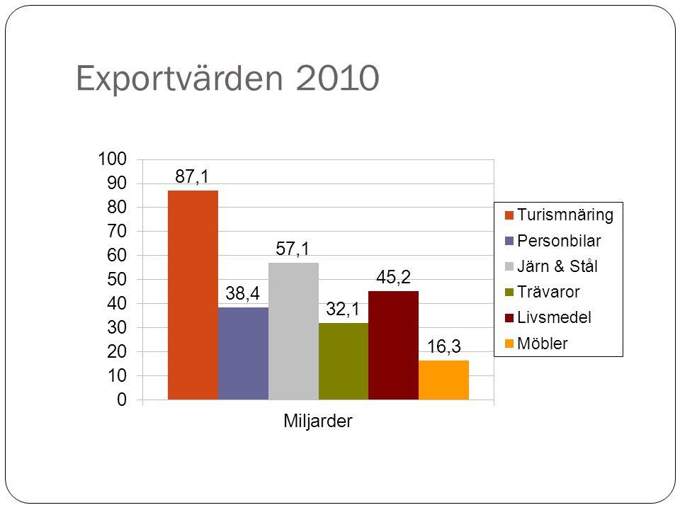 Exportvärden 2010