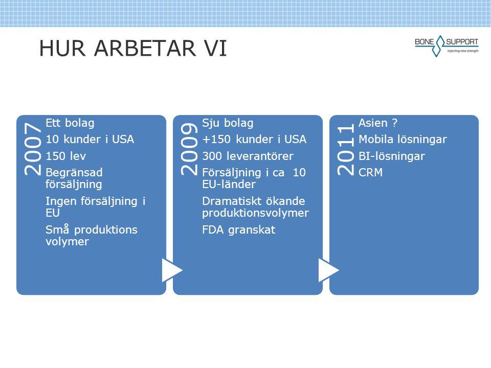 HUR ARBETAR VI 2007 2009 2011 Ett bolag 10 kunder i USA 150 lev