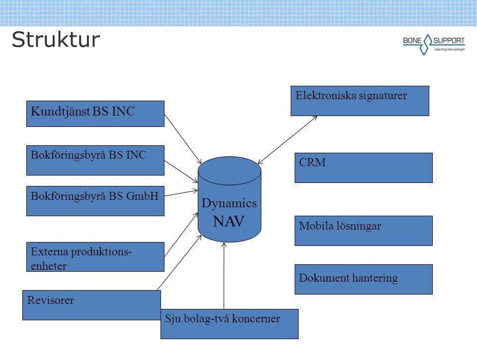 Struktur Kundtjänst BS INC Dynamics NAV Elektroniska signaturer