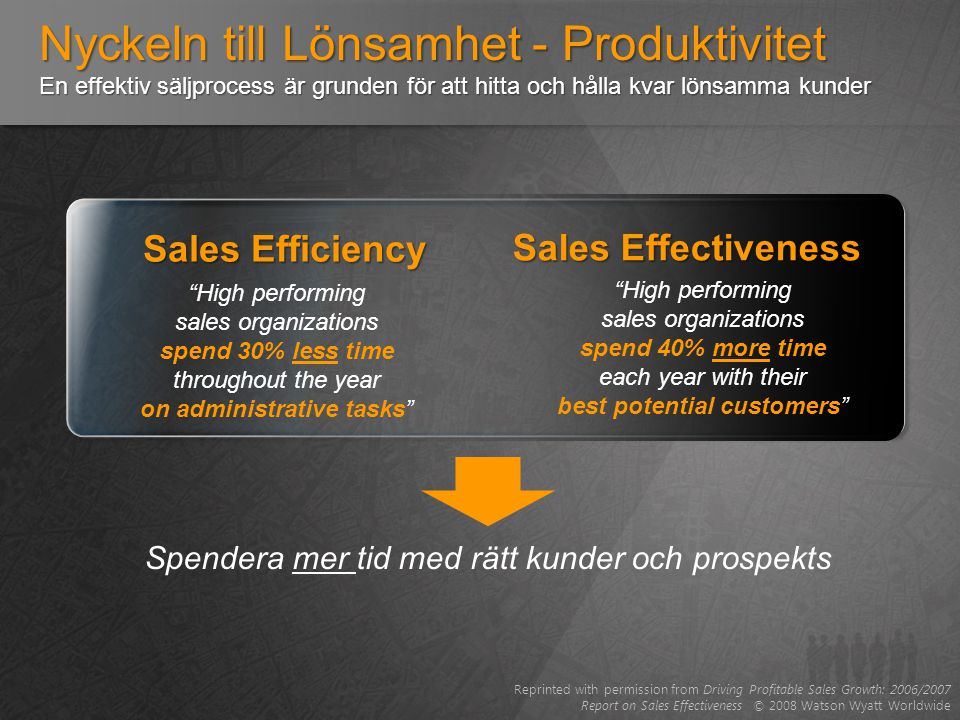 Nyckeln till Lönsamhet - Produktivitet En effektiv säljprocess är grunden för att hitta och hålla kvar lönsamma kunder