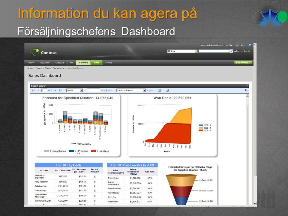 Information du kan agera på Försäljningschefens Dashboard