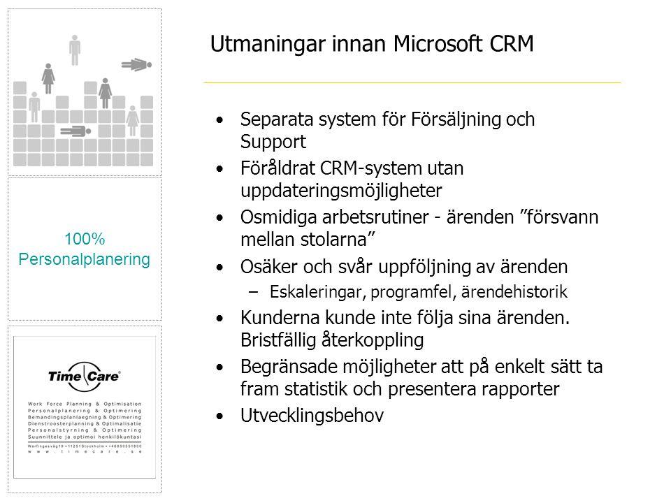 Utmaningar innan Microsoft CRM