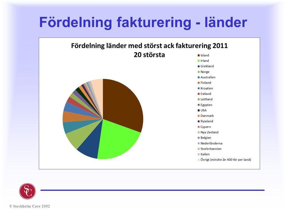 Fördelning fakturering - länder