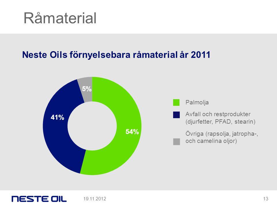 Råmaterial Neste Oils förnyelsebara råmaterial år 2011 Palmolja