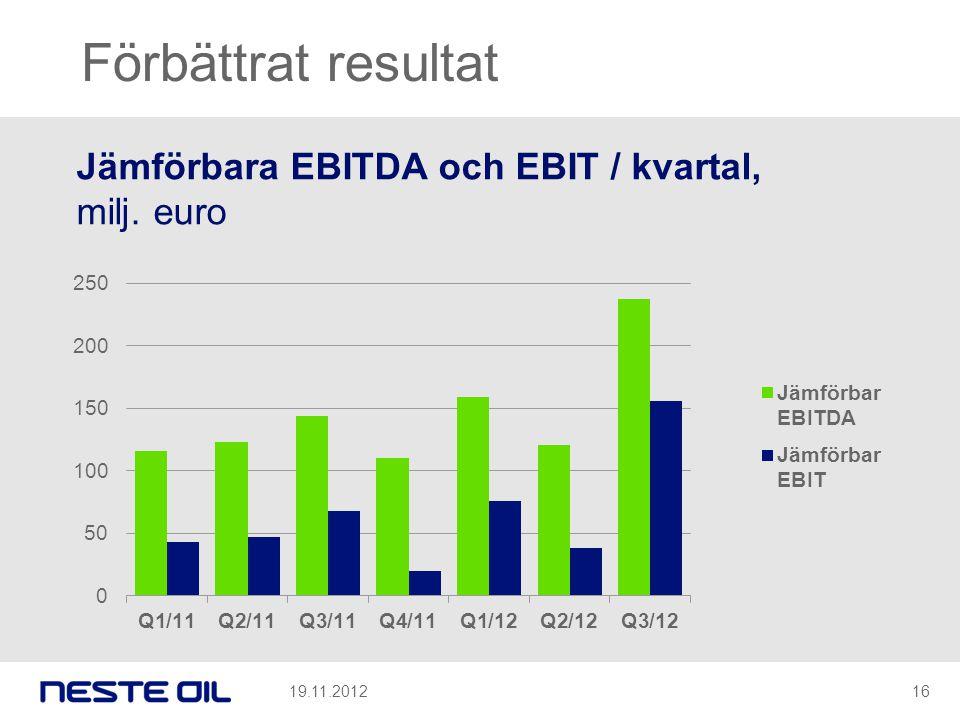 Förbättrat resultat Jämförbara EBITDA och EBIT / kvartal, milj. euro
