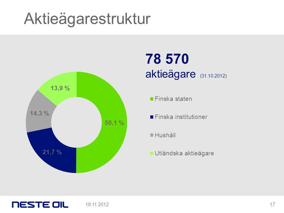 Aktieägarestruktur 78 570 aktieägare (31.10.2012) 19.11.2012