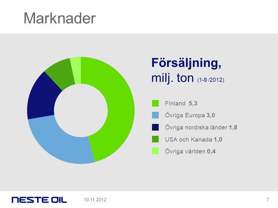 Marknader Försäljning, milj. ton (1-9 /2012) Finland 5,3