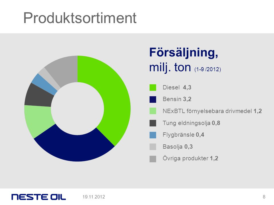 Produktsortiment Försäljning, milj. ton (1-9 /2012) Diesel 4,3