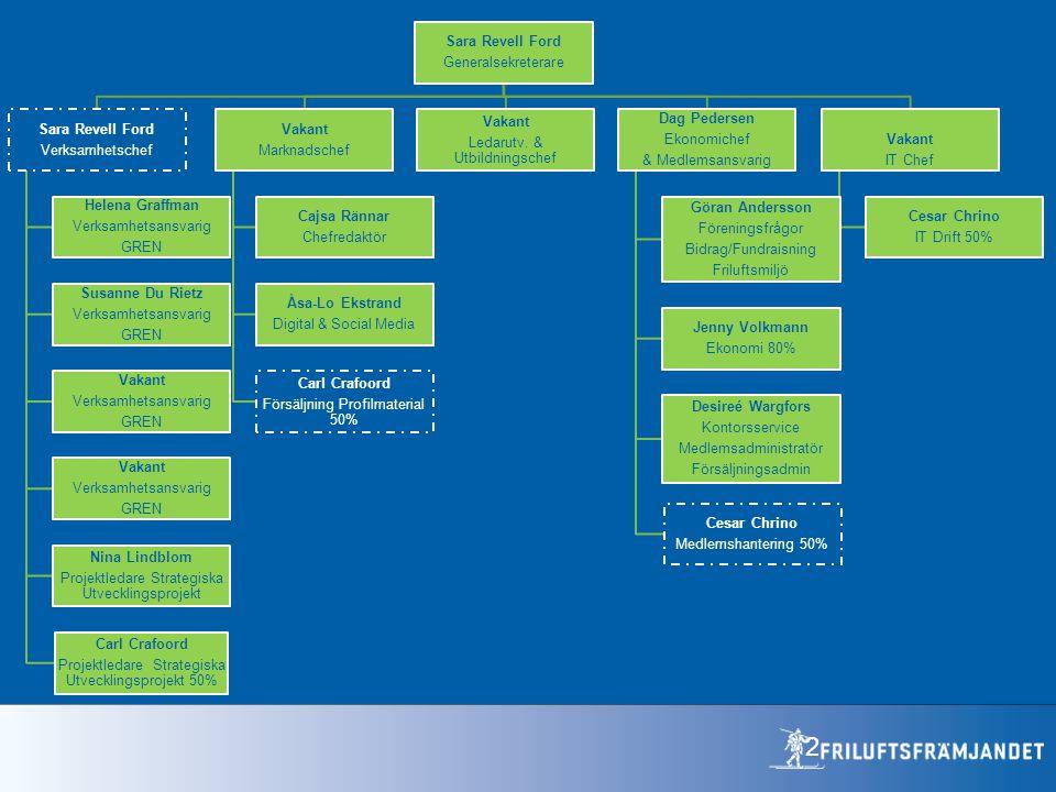Projektledare Strategiska Utvecklingsprojekt